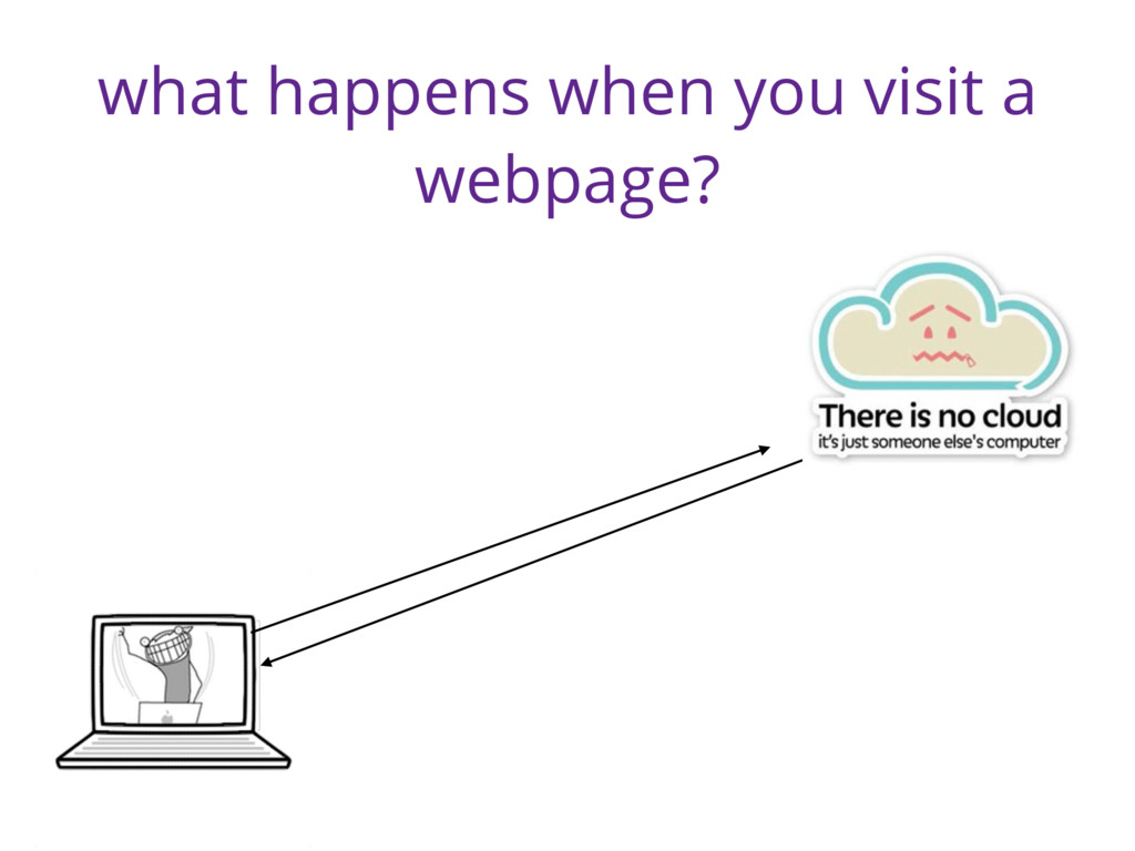 what happens when you visit a webpage?