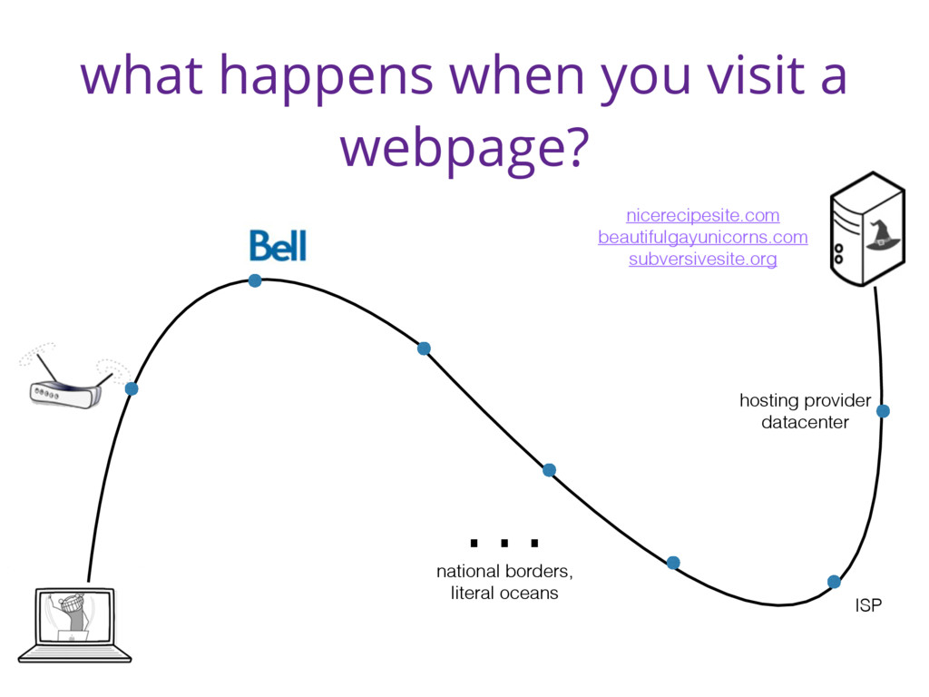 what happens when you visit a webpage? hosting ...