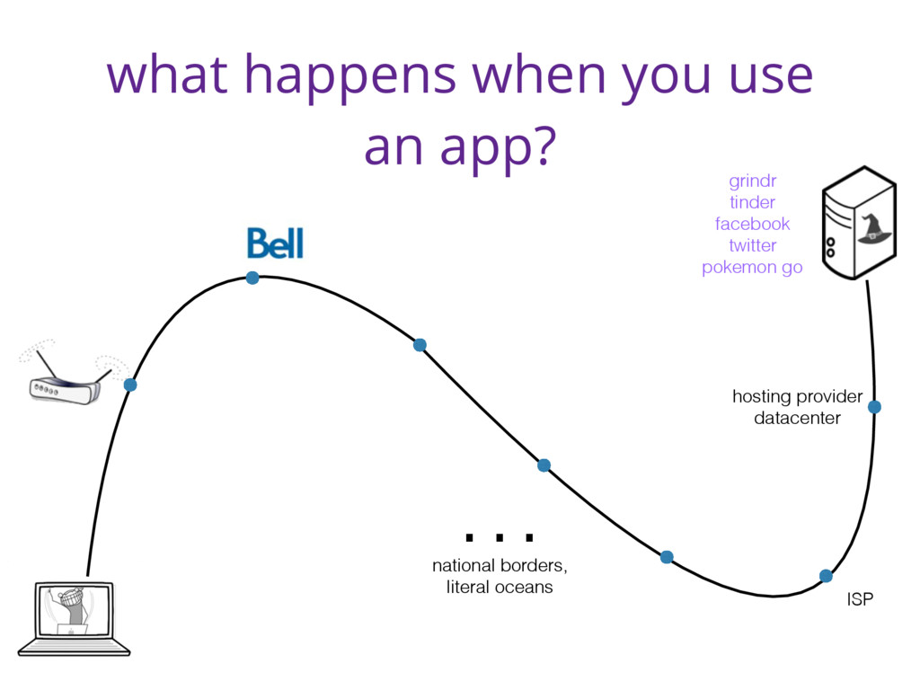 what happens when you use an app? hosting provi...