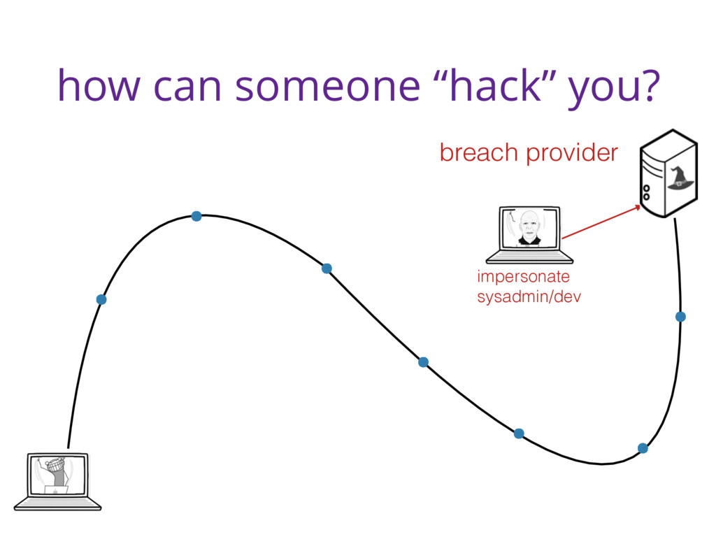 """how can someone """"hack"""" you? breach provider imp..."""