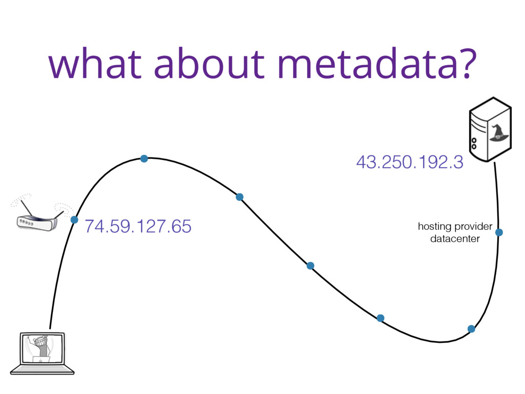 what about metadata? hosting provider datacente...