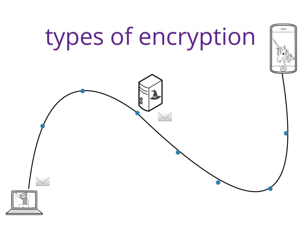 types of encryption ✉ ✉