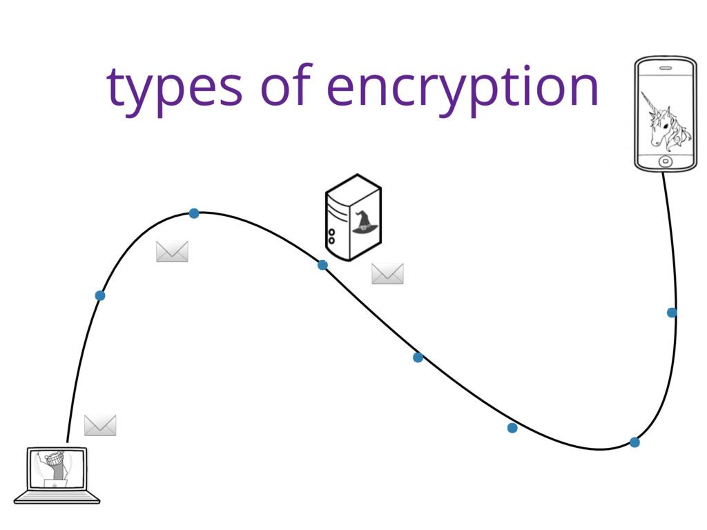 types of encryption ✉ ✉ ✉
