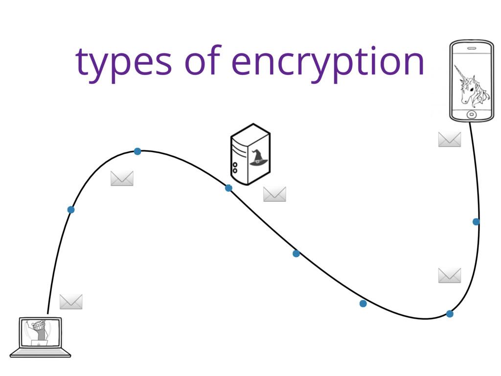 types of encryption ✉ ✉ ✉ ✉ ✉