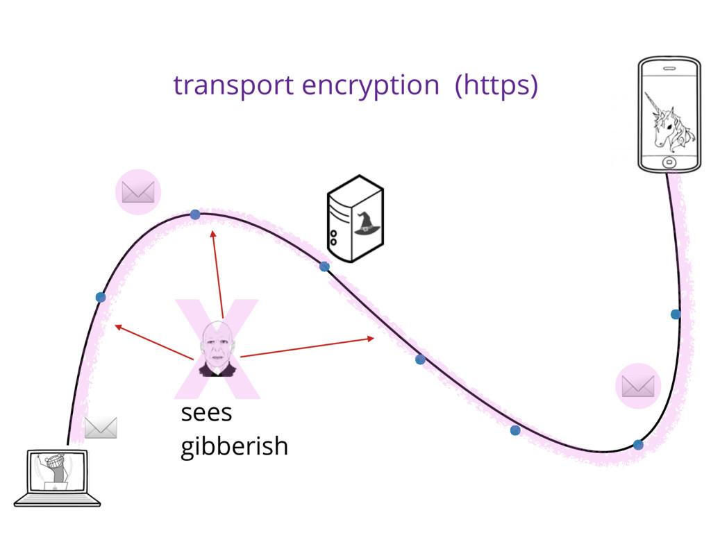 transport encryption (https) sees gibberish ✉ ✉...