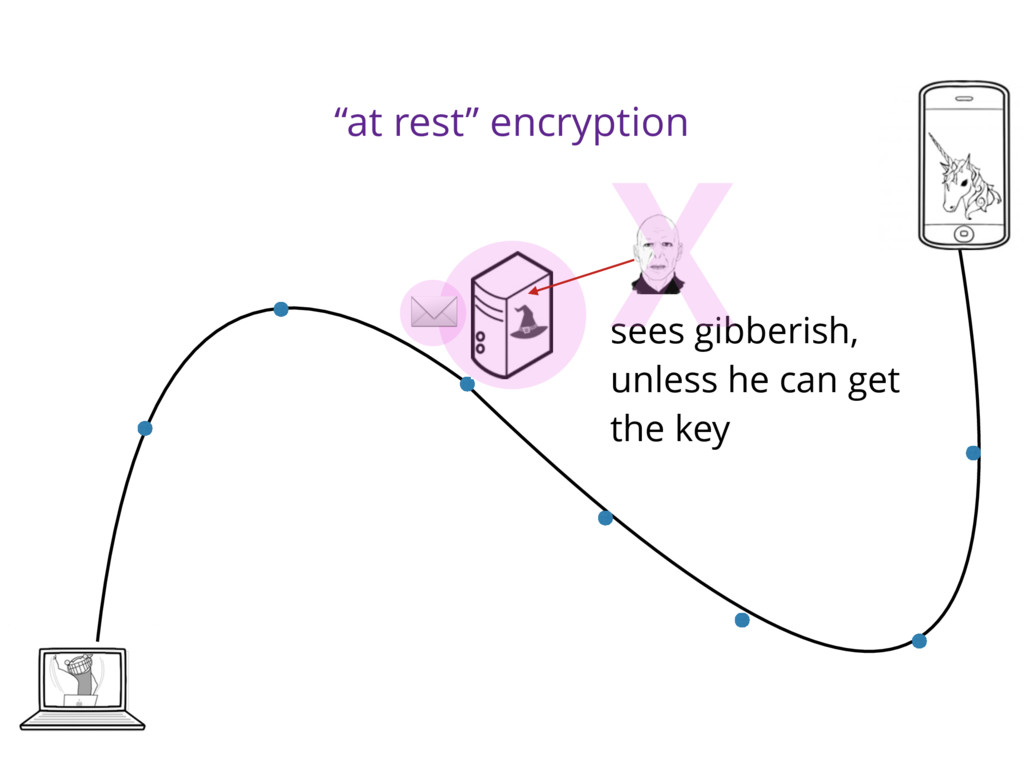 """""""at rest"""" encryption sees gibberish, unless he ..."""