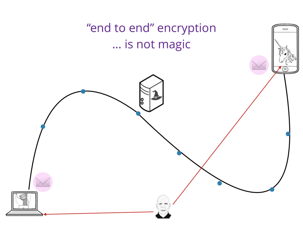 """""""end to end"""" encryption … is not magic ✉ ✉"""