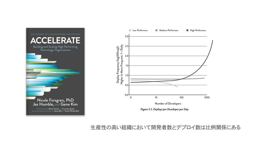 生産性の高い組織において開発者数とデプロイ数は比例関係にある