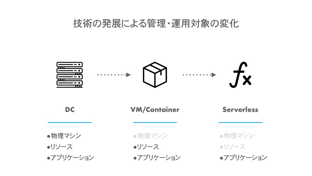 DC VM/Container Serverless •物理マシン •リソース •アプリケーシ...