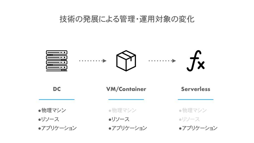 DC VM/Container Serverless •物理マシン •リソース •アプリケーシ...