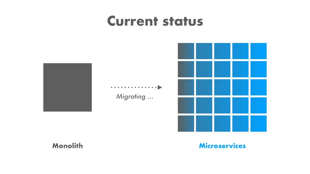 Monolith Microservices Current status Migrating...