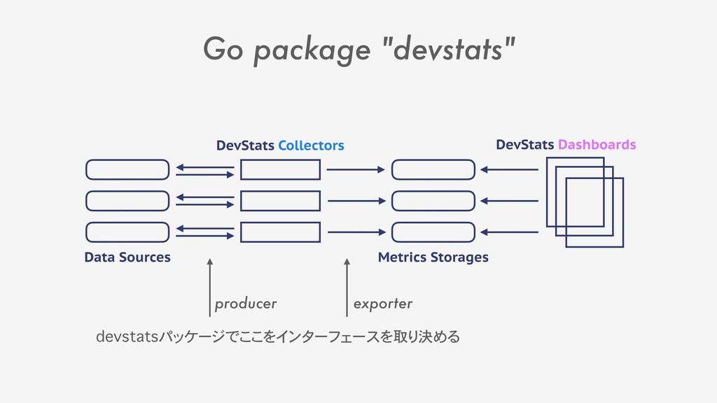 """Go package """"devstats"""" devstatsパッケージでここをインターフェース..."""