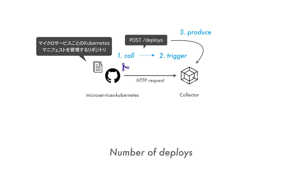 microservices-kubernetes Number of deploys Coll...