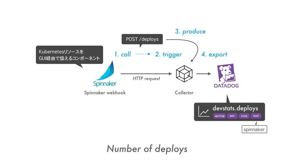 Spinnaker webhook Number of deploys Collector 1...
