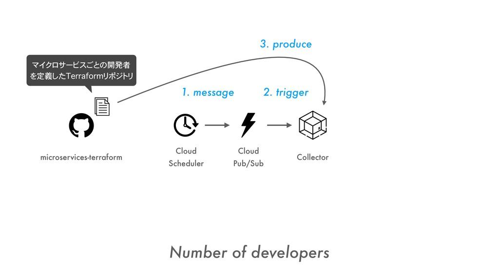 Cloud Scheduler Cloud Pub/Sub Number of develop...