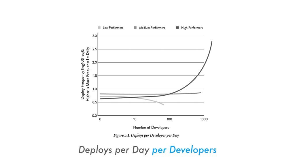 Deploys per Day per Developers
