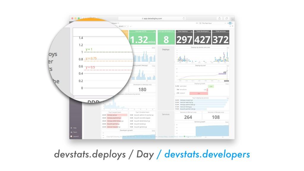 devstats.deploys / Day / devstats.developers