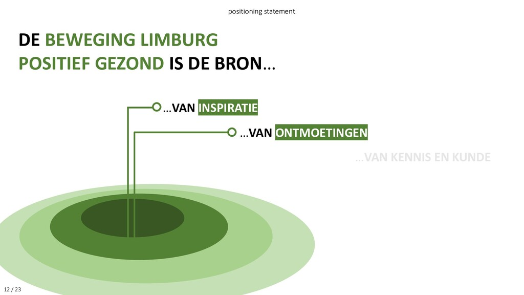 12 / 23 positioning statement DE BEWEGING LIMBU...