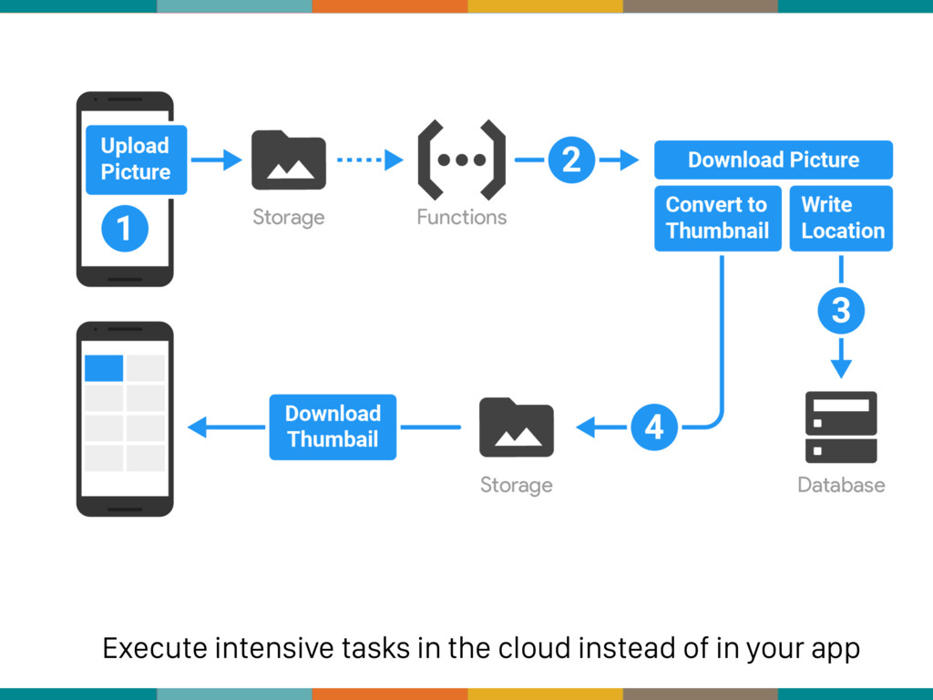 Execute intensive tasks in the cloud instead of...
