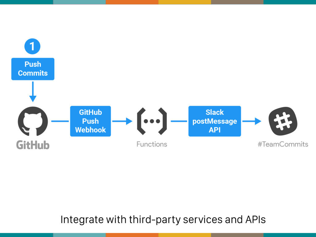 Integrate with third-party services and APIs