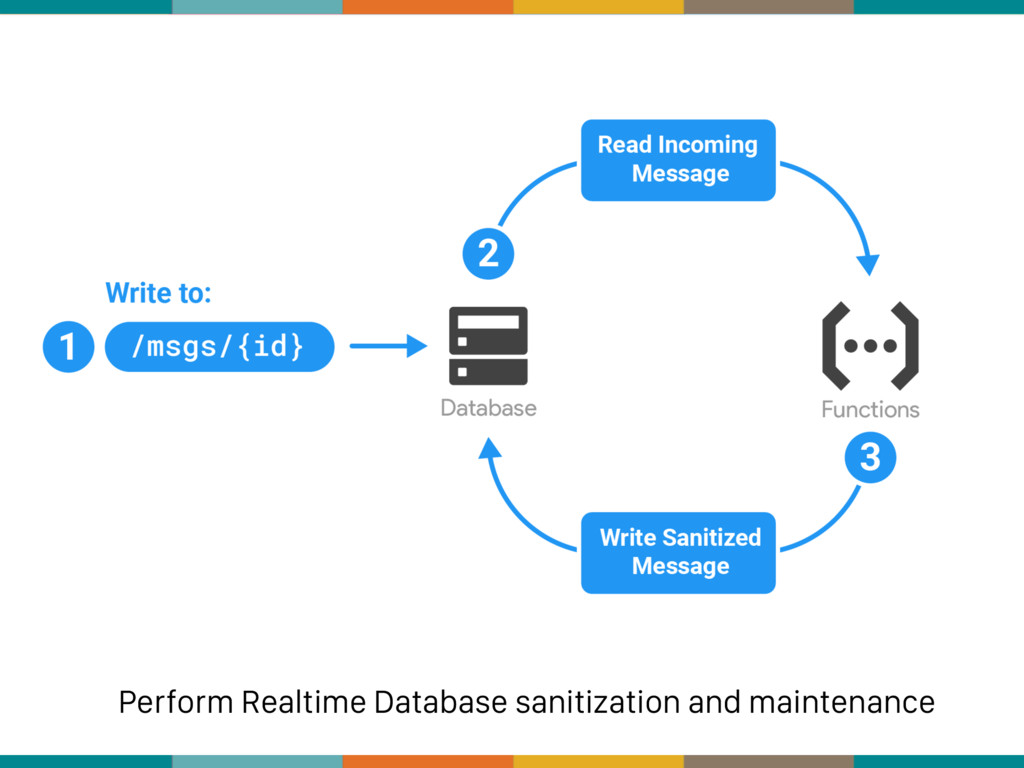 Perform Realtime Database sanitization and main...