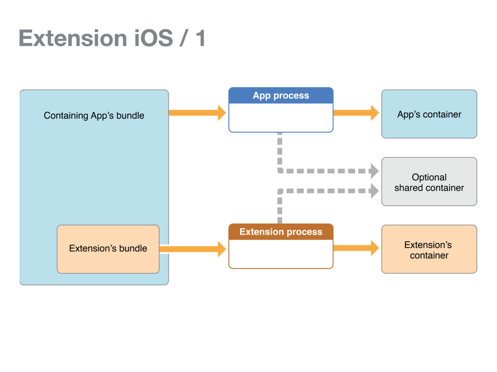 Extension iOS / 1