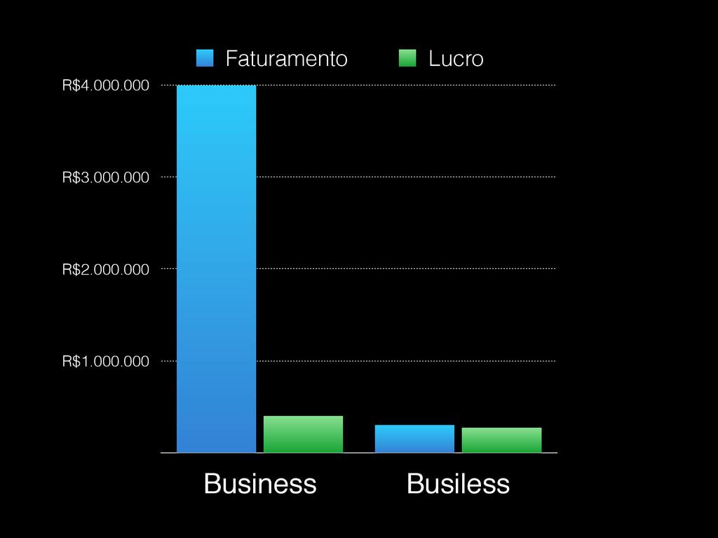 R$1.000.000 R$2.000.000 R$3.000.000 R$4.000.000...