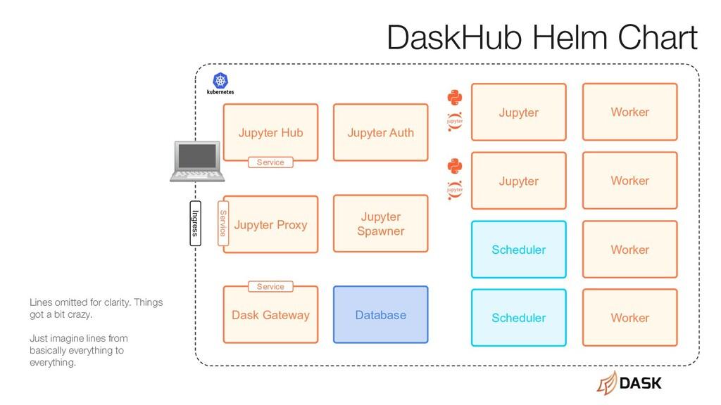 Jupyter Hub Jupyter Proxy Jupyter Scheduler Sch...