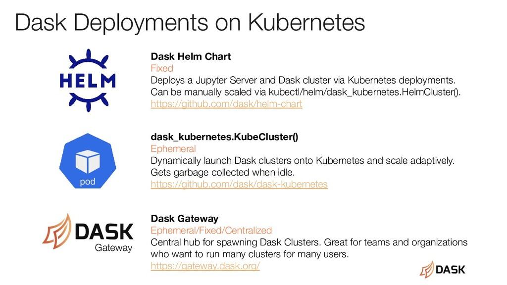 Dask Deployments on Kubernetes Gateway Dask Hel...