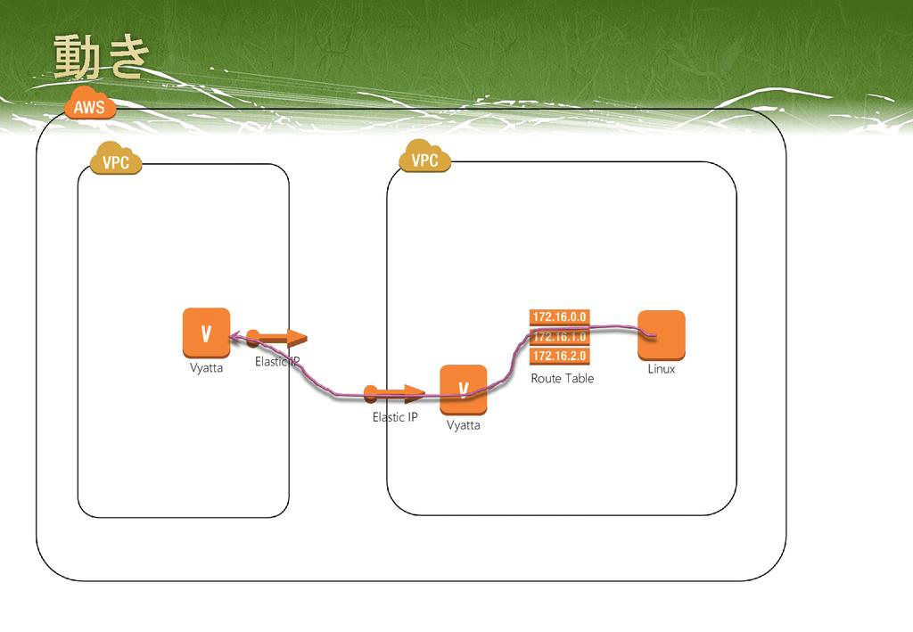 Elastic IP Elastic IP Linux Route Table V Vyatt...