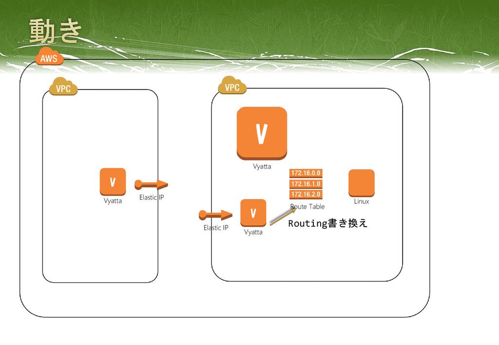 Elastic IP Elastic IP Linux V Vyatta Route Tabl...
