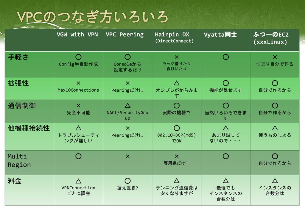 VGW with VPN VPC Peering Hairpin DX (DirectConn...