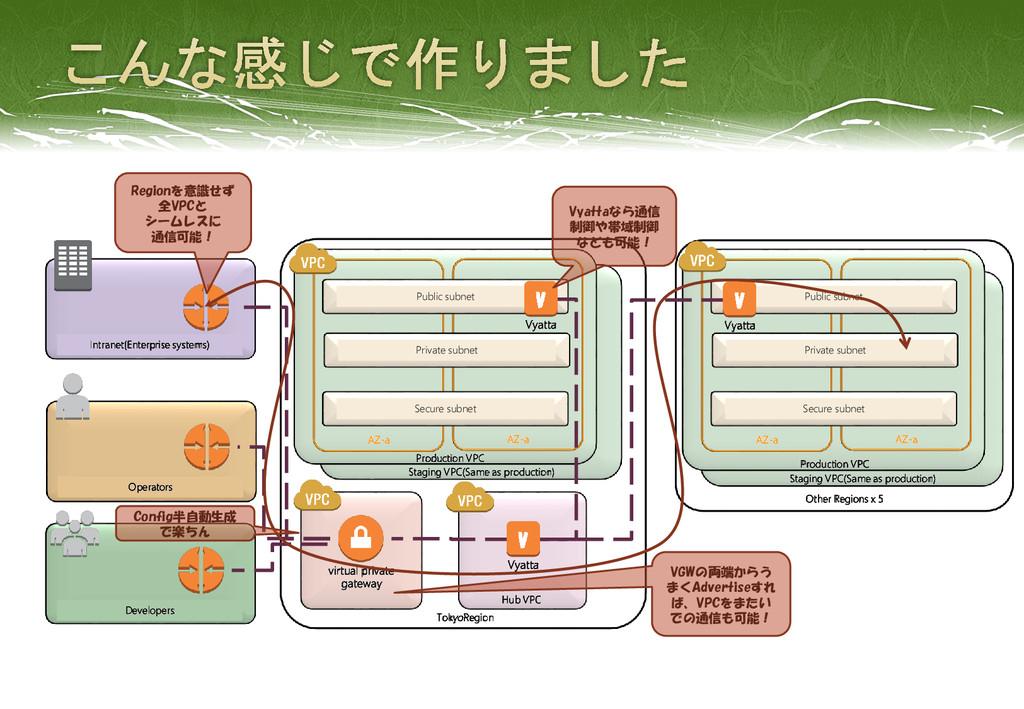 Operators AZ-a TokyoRegion AZ-a Other Regions x...