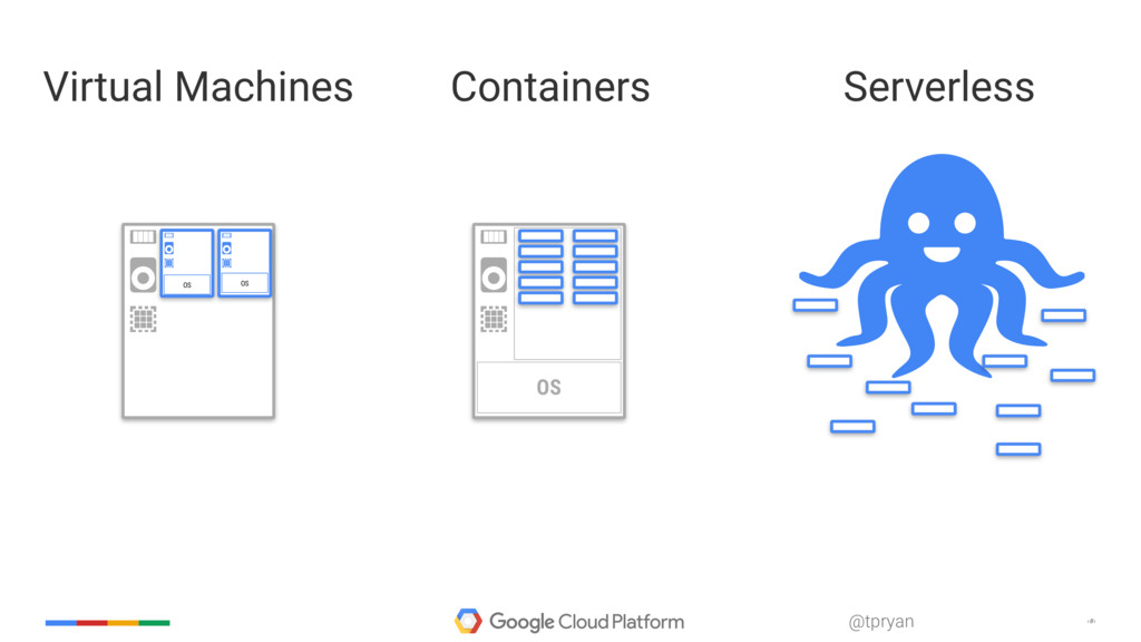 ‹#› @tpryan Virtual Machines OS OS Containers S...