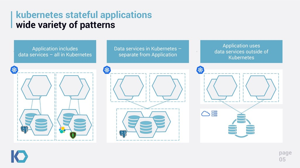 kubernetes stateful applications wide variety o...