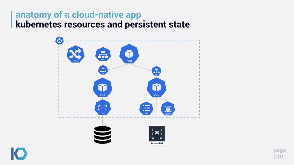 anatomy of a cloud-native app kubernetes resour...