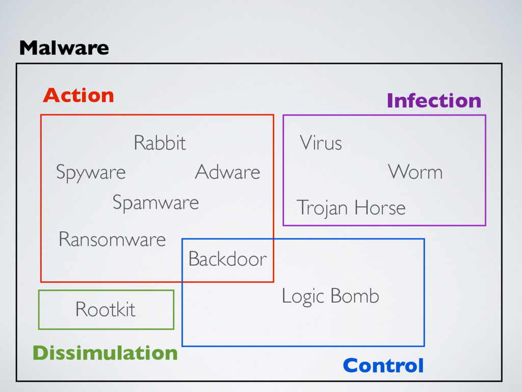 Action Dissimulation Infection Control Malware ...
