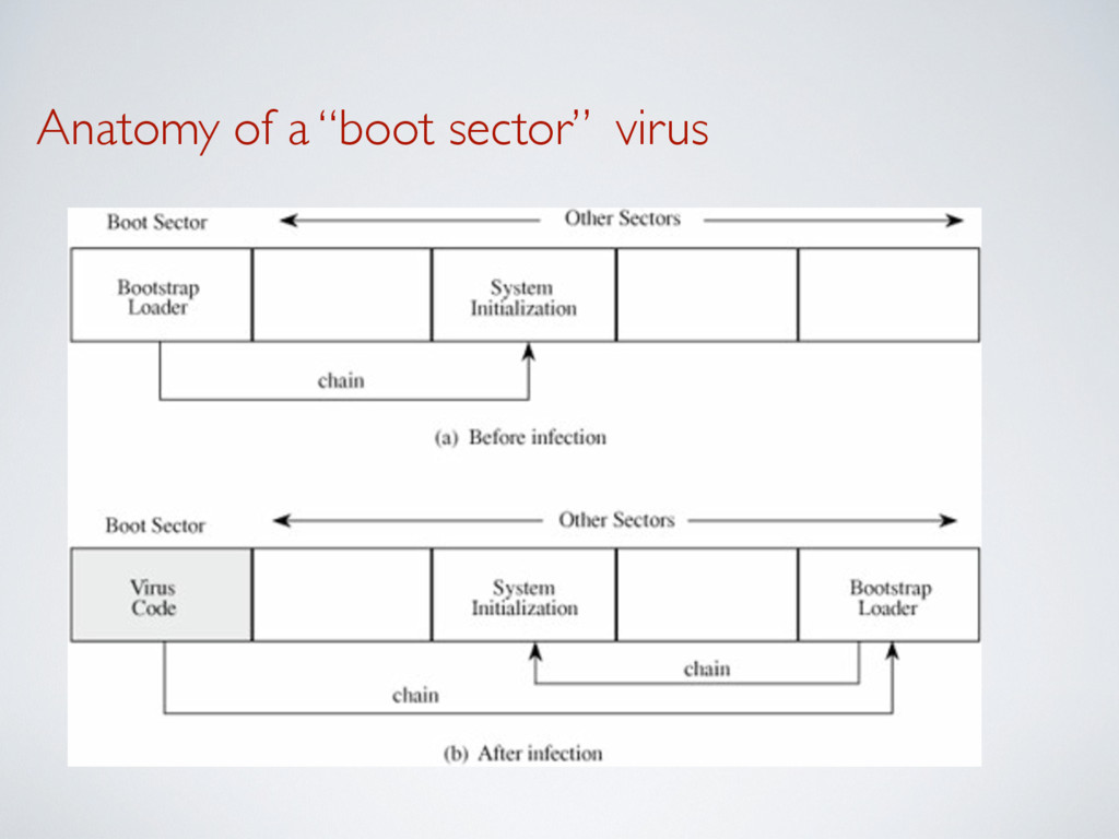 """Anatomy of a """"boot sector"""" virus"""