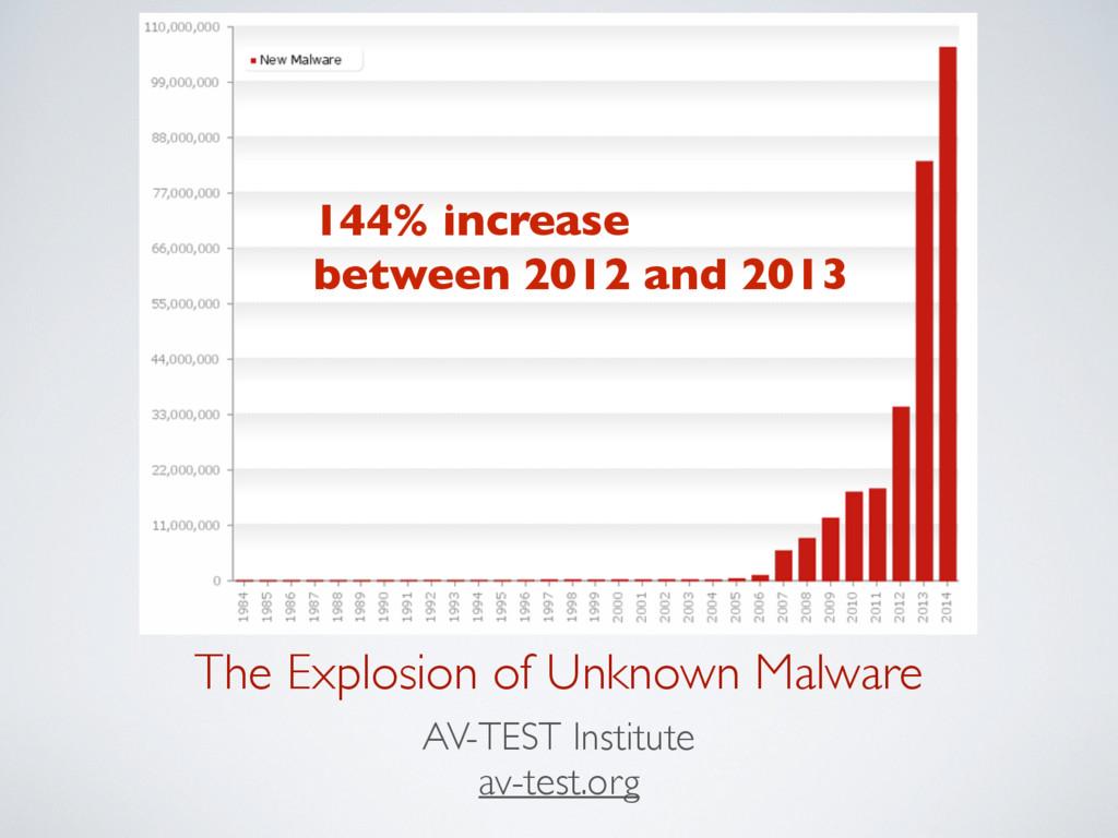 The Explosion of Unknown Malware AV-TEST Instit...