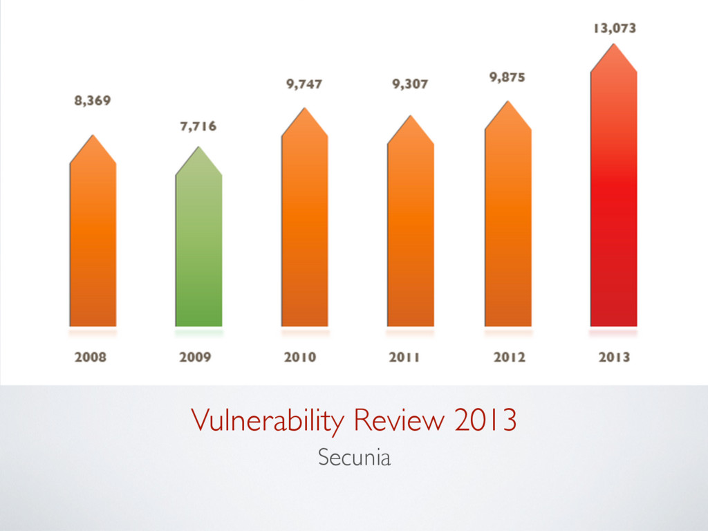 Vulnerability Review 2013 Secunia