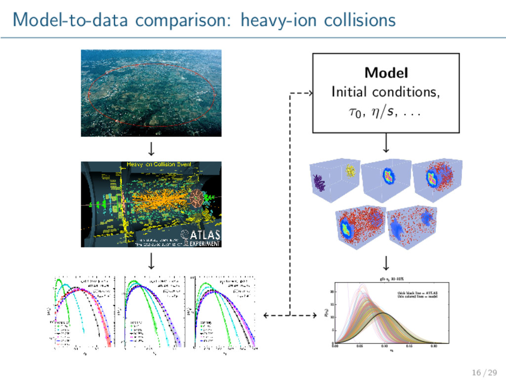 Model-to-data comparison: heavy-ion collisions ...