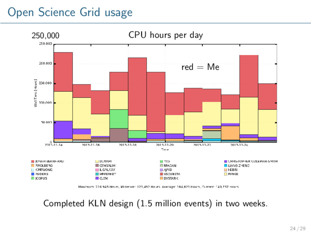 Open Science Grid usage CPU hours per day 250,0...