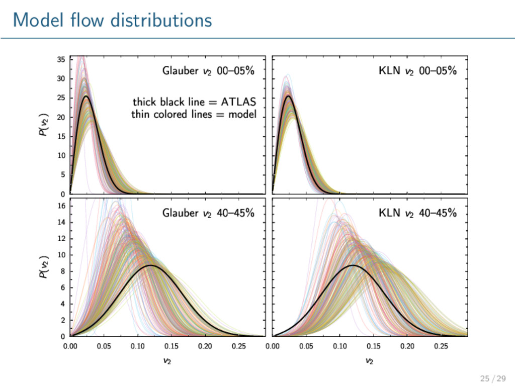 Model flow distributions 0 5 10 15 20 25 30 35 P...