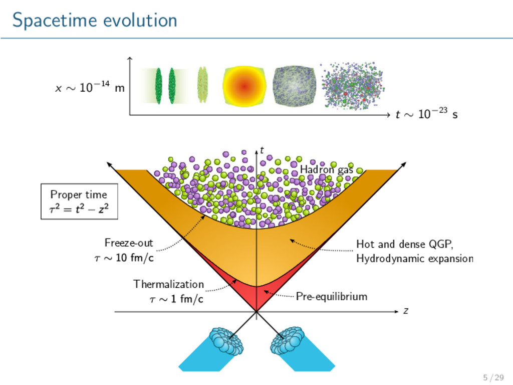 Spacetime evolution x ∼ 10−14 m t ∼ 10−23 s z t...
