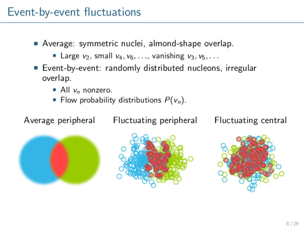 Event-by-event fluctuations Average: symmetric n...