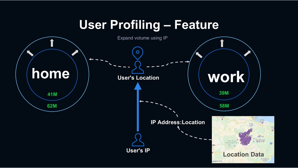 User Profiling – Feature Expand volume using IP...
