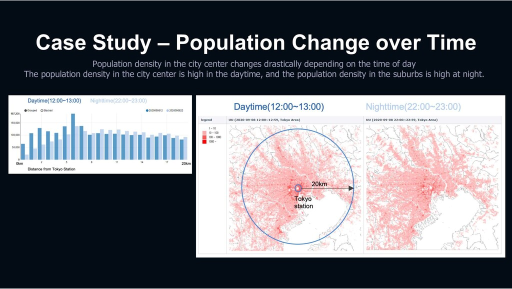 Case Study – Population Change over Time Popula...