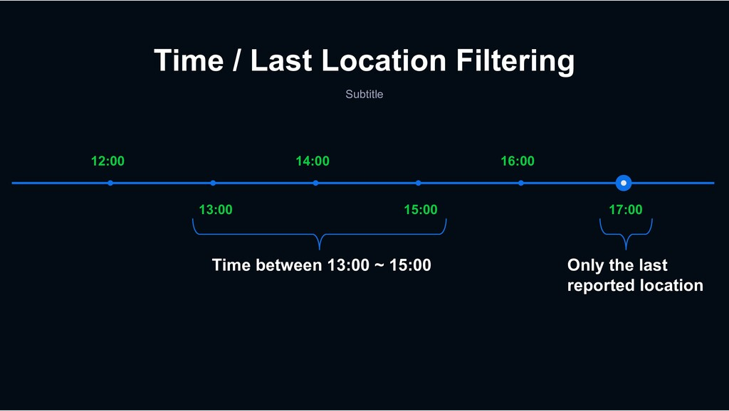 Time / Last Location Filtering Subtitle 17:00 1...