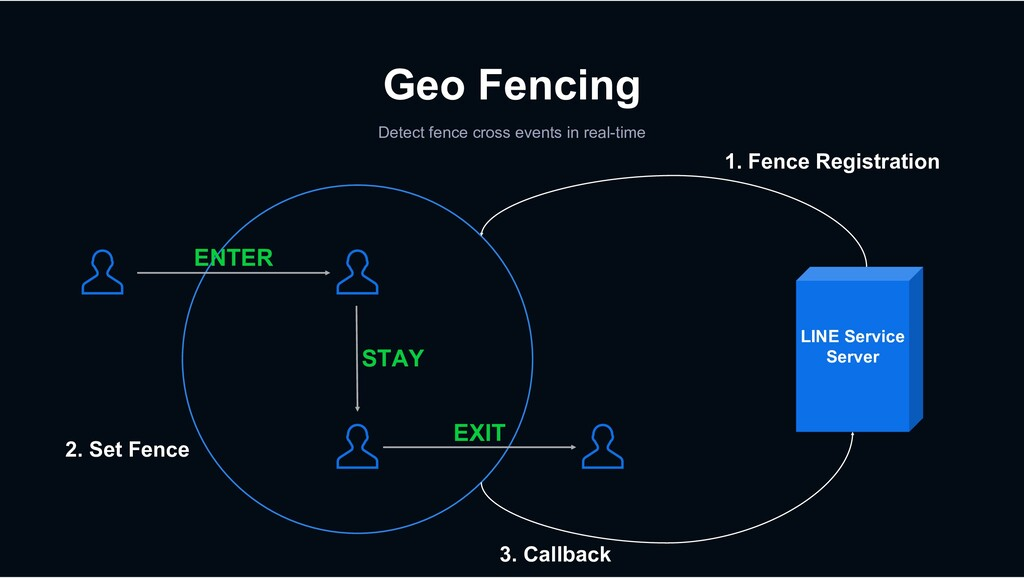 Geo Fencing Detect fence cross events in real-t...