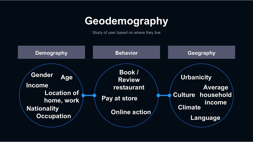 Geodemography Study of user based on where they...